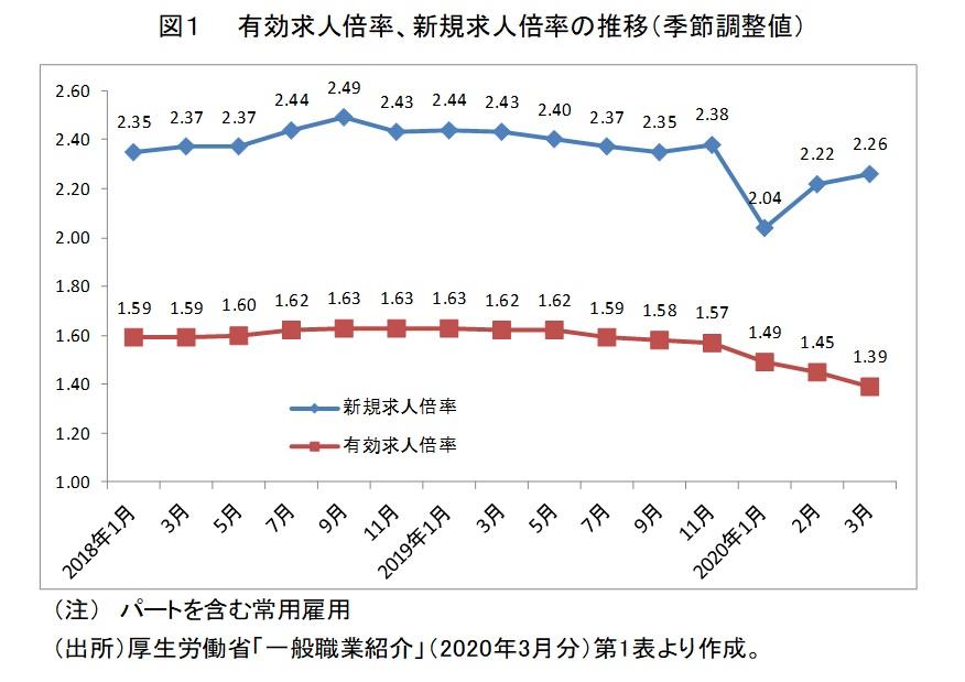 図1 有効求人倍率、新規求人倍率の推移(季節調整値)
