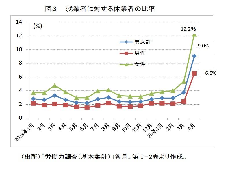図3 就業者に対する休業者の比率
