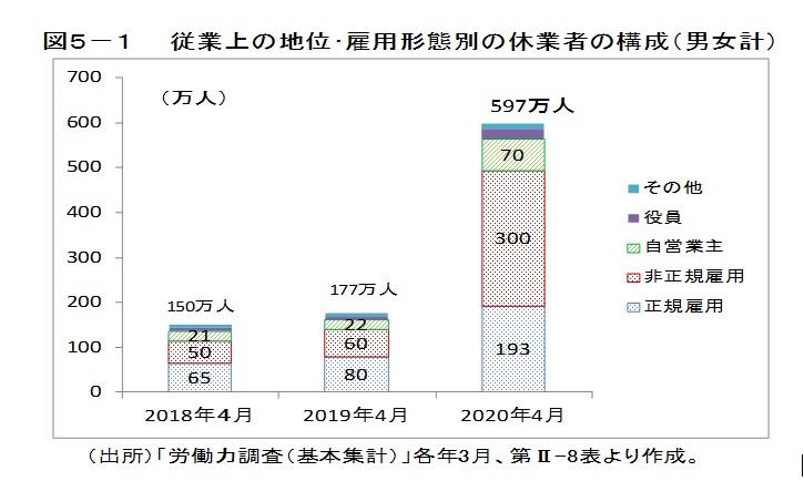 図5-1 従業上の地位・雇用形態別の休業者の構成