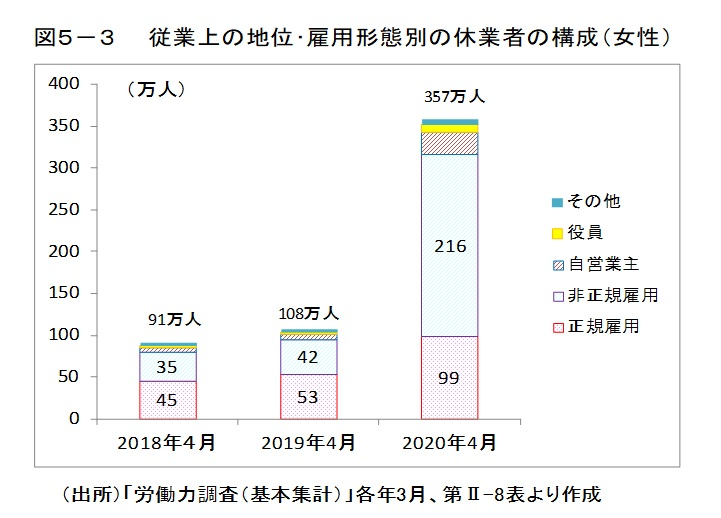 図5-3 従業上の地位・雇用形態別の休業者の構成