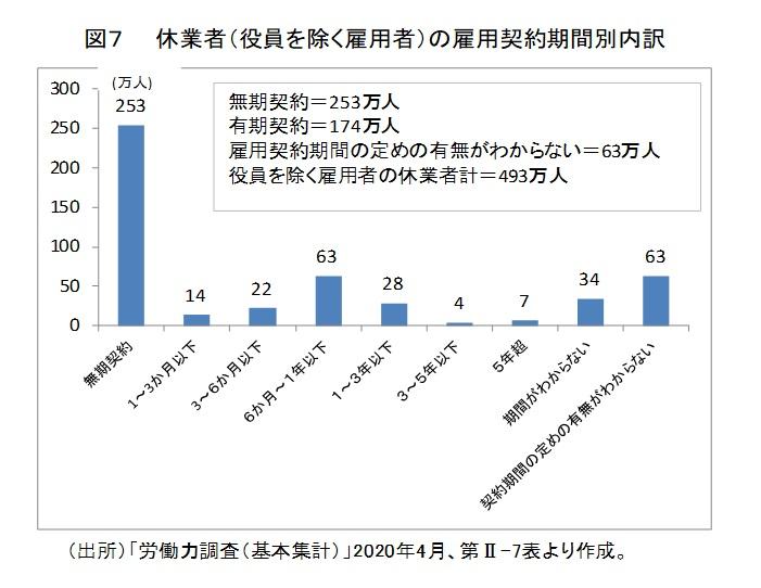図7 休業者(役員を除く雇用者)の雇用契約期間別内訳