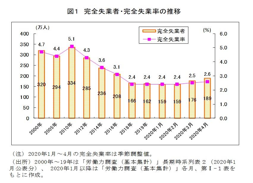 図1 完全失業者・完全失業率の推移