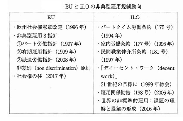 EUとILOの非典型雇用規制動向